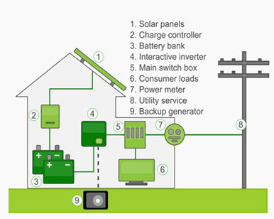solar-pv-roof-top-solutions-500x500